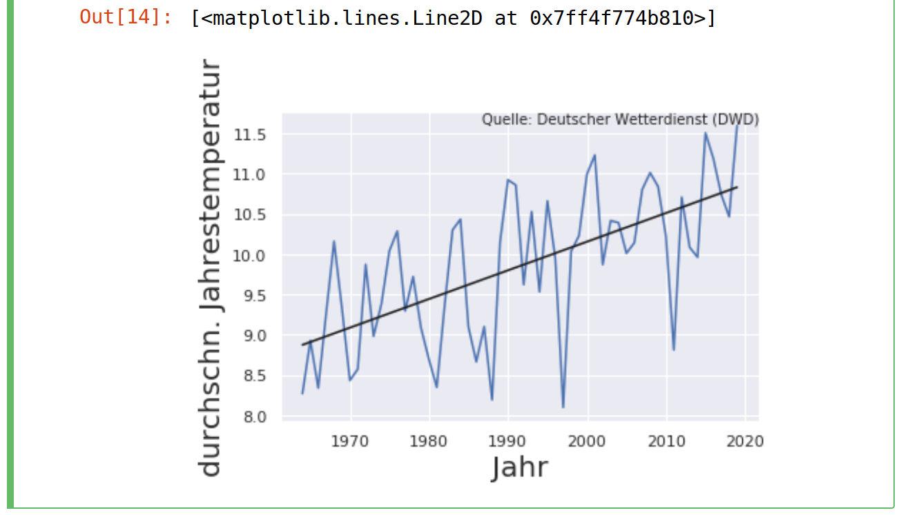 Liniendiagramm mit hinzugefügter Trendlinie auf Basis einer Regressionsanalyse