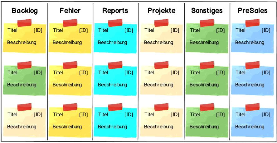 schematischer Aufbau des Kanban Produktplanungsboards bei Hypoport