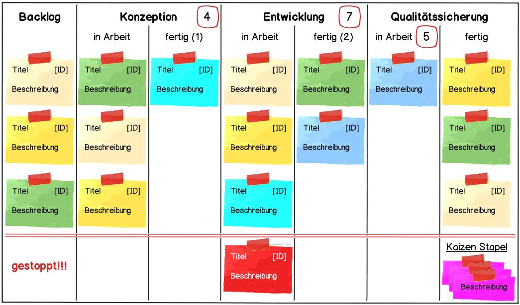schematische Darstellung des Kanban Teamboards von Hypoport