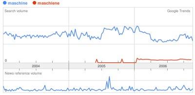 Trend Suchbegriff Maschine vs. Maschiene