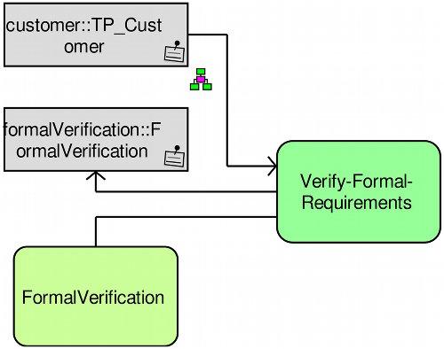 semantisch beschriebene EPK Funktion