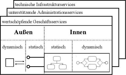 Sichten und Aspekte einer fachlichen Servicebeschreibung
