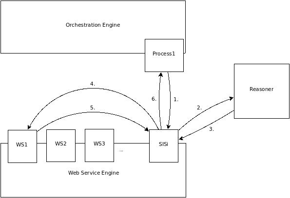 semantische Servicesuche während Laufzeit auf Standard BPEL Engine